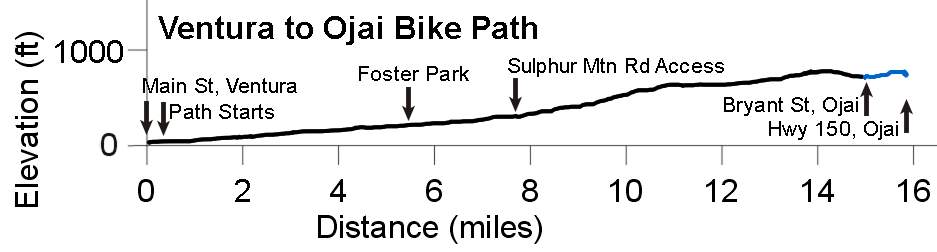 Ventura To Ojai Bike Path Trail Map And Descriptions